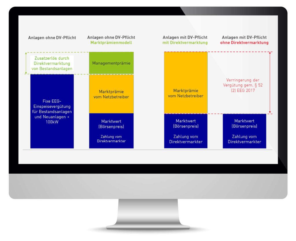 Die Direktvermarktung lohnt sich für Anlagen mit und ohne Direktvermarktungspflicht